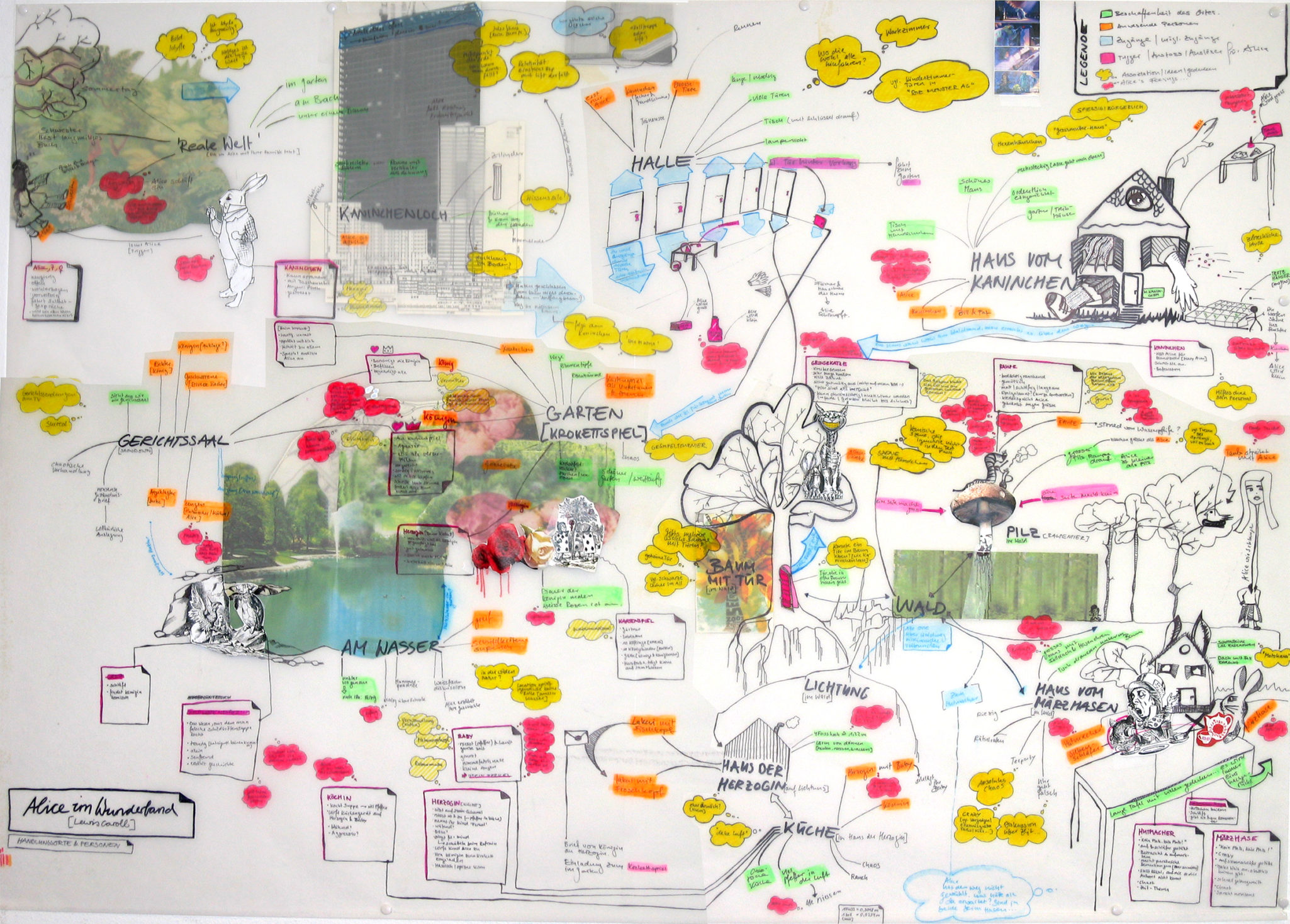 Mind Map: Wonderland Project