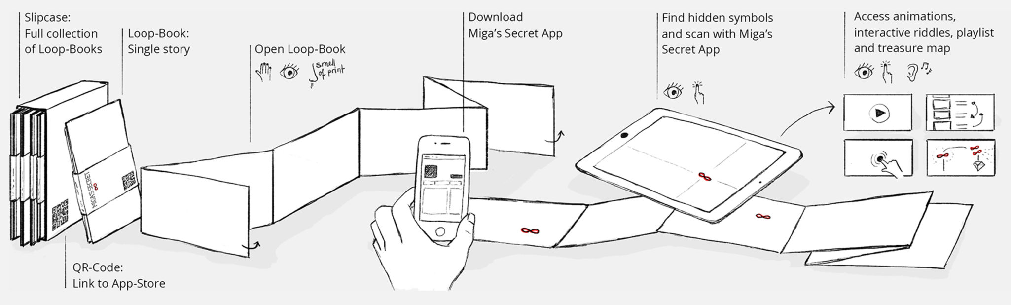 Concept illustration: Explain the concept of Miga's secret concertina books and app